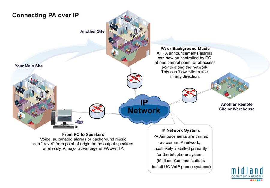 public address over ip uk wide s and installation pa paging over ip as an application
